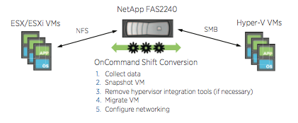NetApp OnCommand Shift Migrates VMs between VMware ESX/ESXi